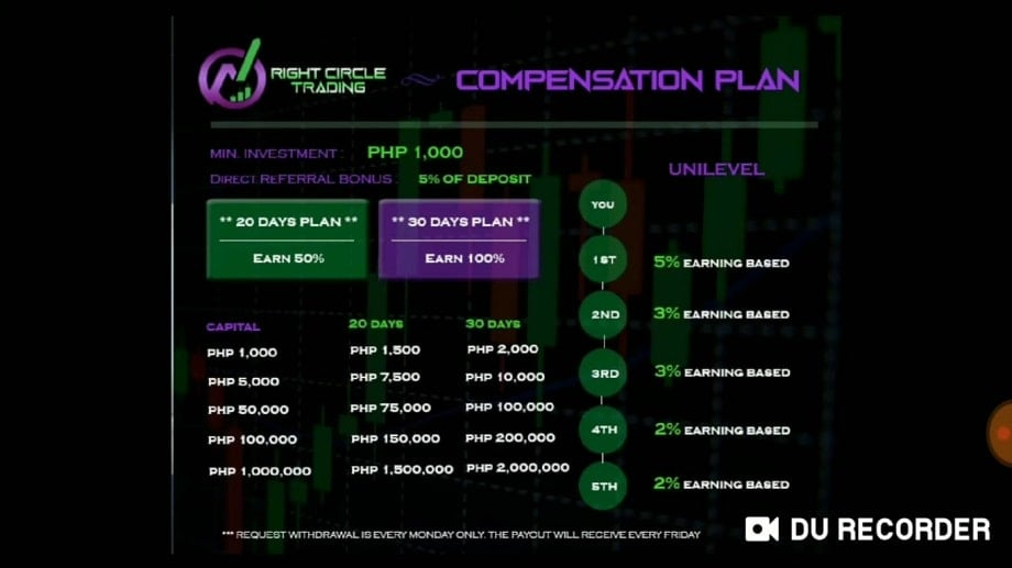 Compensation Plan of Right Circle Trading